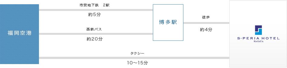福岡 空港 から 博多 駅